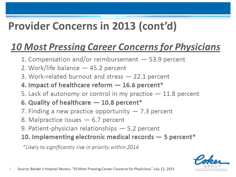 """7 Provider Concerns in 2013 (cont'd) Source: Becker's Hospital Review, """"10 Most Pressing Career Concerns for Physicians,"""" July 12, 2013 10 Most Pressi"""