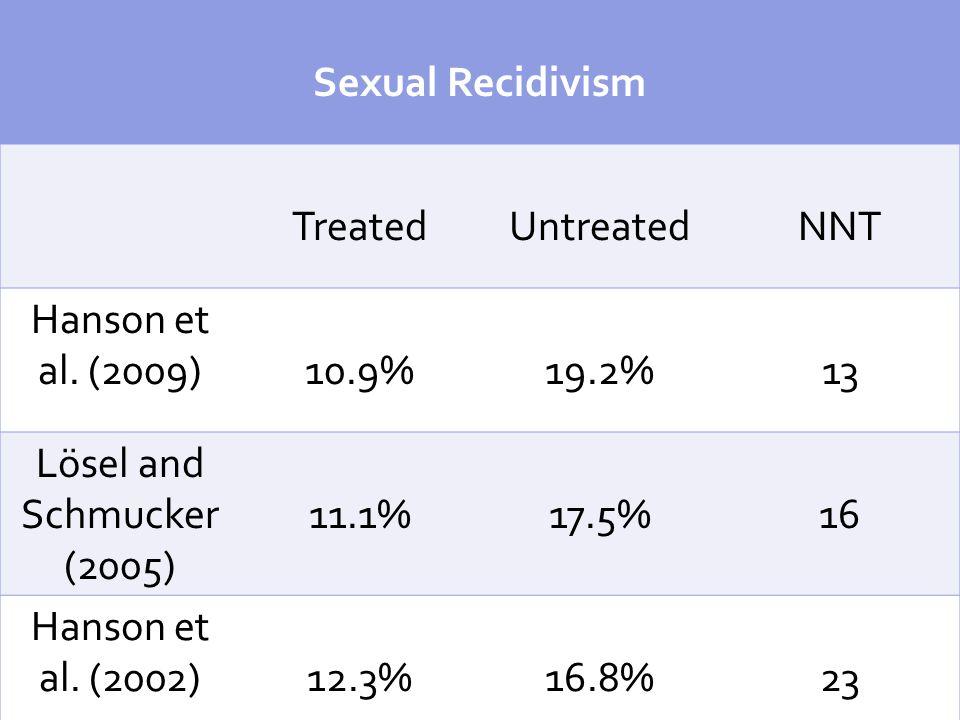 Sexual Recidivism TreatedUntreatedNNT Hanson et al.