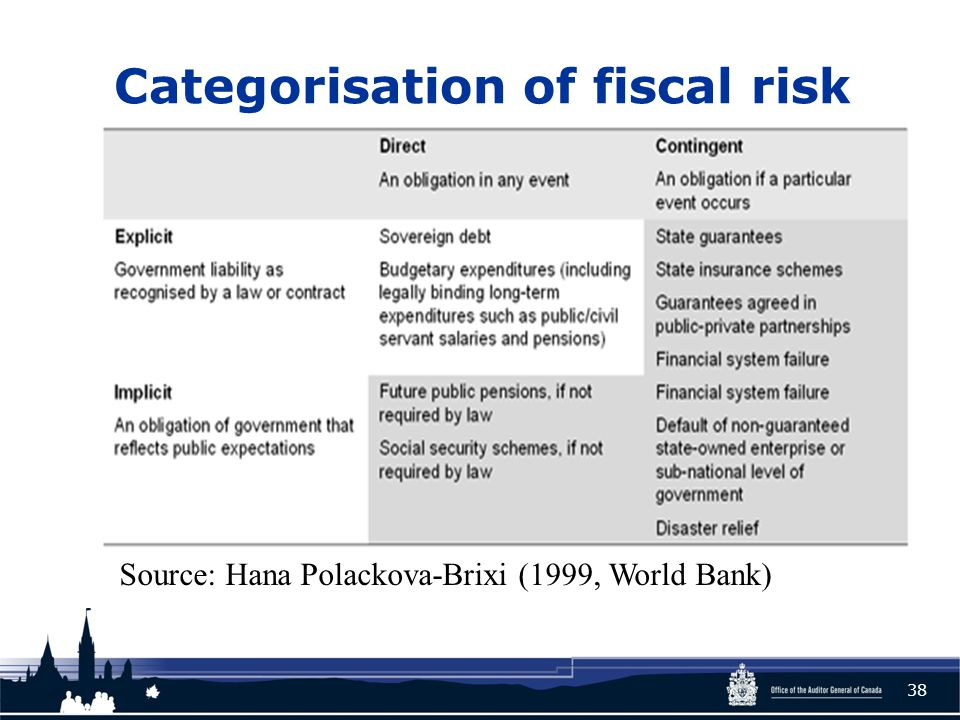 Categorisation of fiscal risk 38 Source: Hana Polackova-Brixi (1999, World Bank)