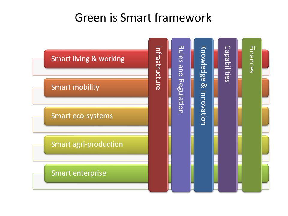 Green is Smart framework Smart living & workingSmart mobilitySmart eco-systemsSmart agri-productionSmart enterprise InfrastructureRules and RegulationKnowledge & InnovationCapabilitiesFinances