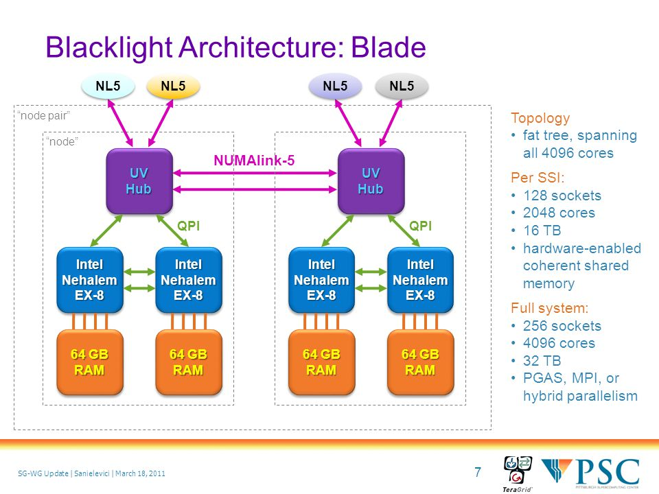 7 © 2010 Pittsburgh Supercomputing Center SG-WG Update | Sanielevici | March 18, 2011 Blacklight Architecture: Blade node pair NUMAlink-5 node UV Hub Intel Nehalem EX-8 QPI 64 GB RAM RAM RAM RAM UV Hub Intel Nehalem EX-8 QPI 64 GB RAM RAM RAM RAM Topology fat tree, spanning all 4096 cores Per SSI: 128 sockets 2048 cores 16 TB hardware-enabled coherent shared memory Full system: 256 sockets 4096 cores 32 TB PGAS, MPI, or hybrid parallelism NL5