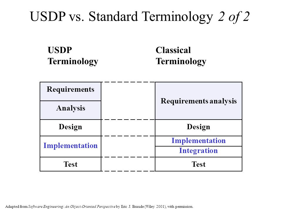 Requirements Analysis USDP vs.