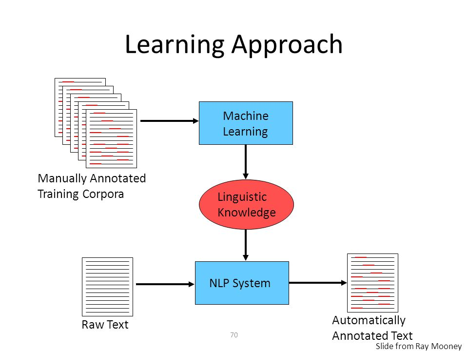 70 Learning Approach Manually Annotated Training Corpora Machine Learning Linguistic Knowledge NLP System Raw Text Automatically Annotated Text Slide from Ray Mooney