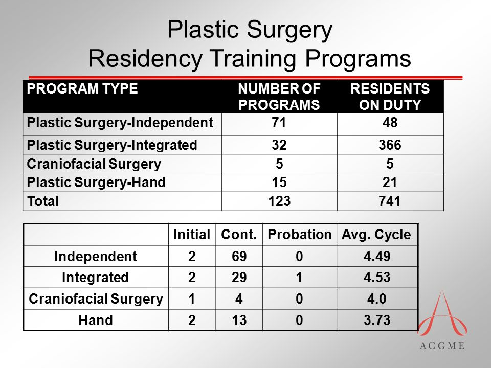 Transfer Criteria for Integrated Programs Transfer into PGY-1, PGY-2, or PGY-3 levels The last 4 years must be completed within the same program.
