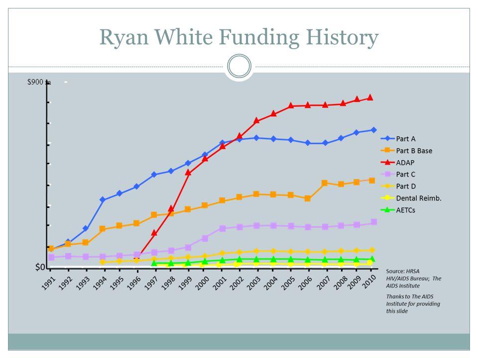 Ryan White Funding History $900 m