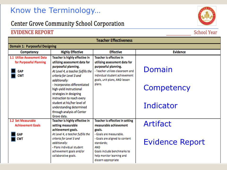 Know the Terminology… Domain Competency Indicator Artifact Evidence Report