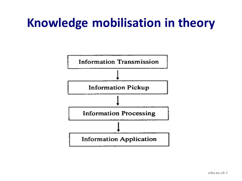 Knowledge mobilisation in theory wbs.ac.uk 4
