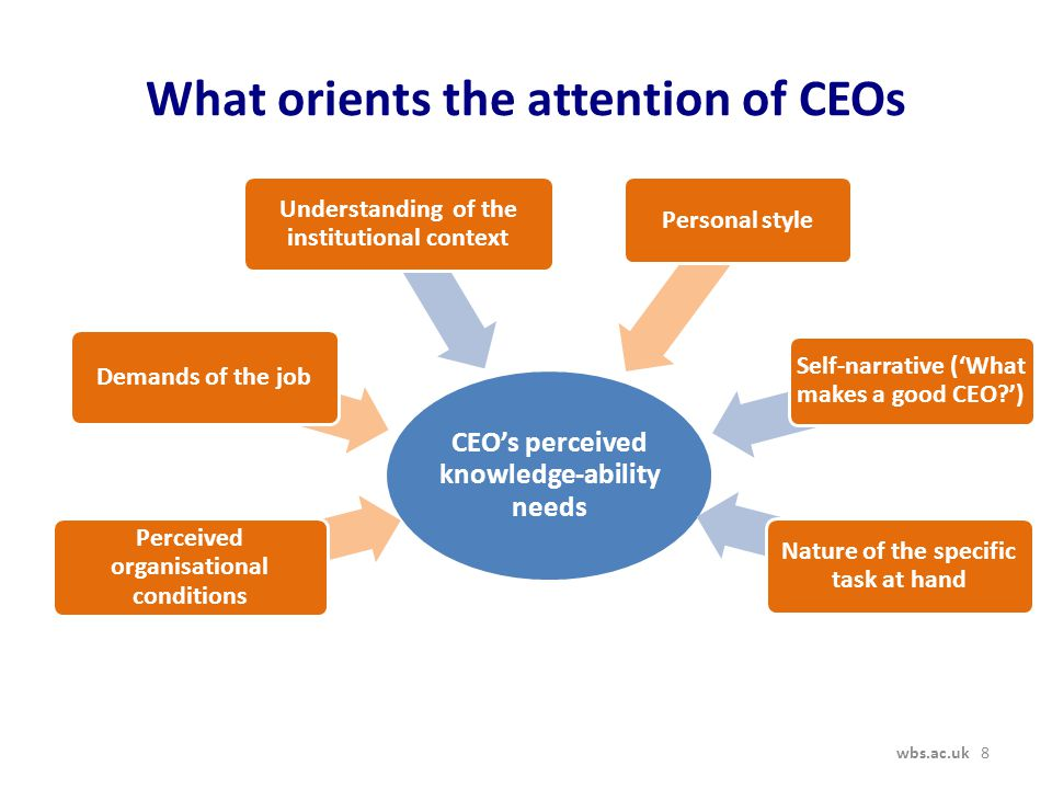 CEO's perceived knowledge-ability needs Perceived organisational conditions Demands of the job Understanding of the institutional context Personal style Self-narrative ('What makes a good CEO?') Nature of the specific task at hand What orients the attention of CEOs wbs.ac.uk 8