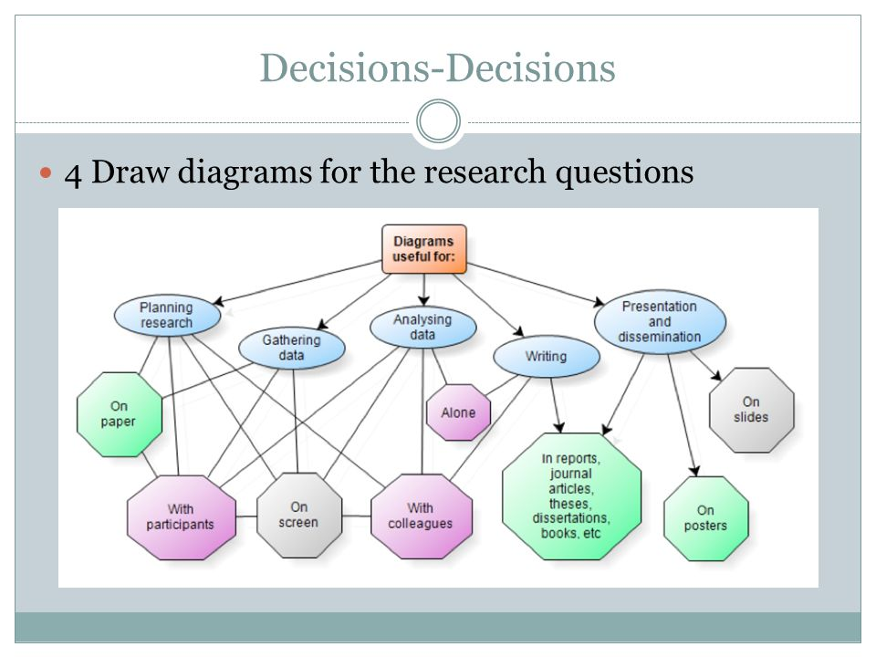 Decisions-Decisions 4 Draw diagrams for the research questions