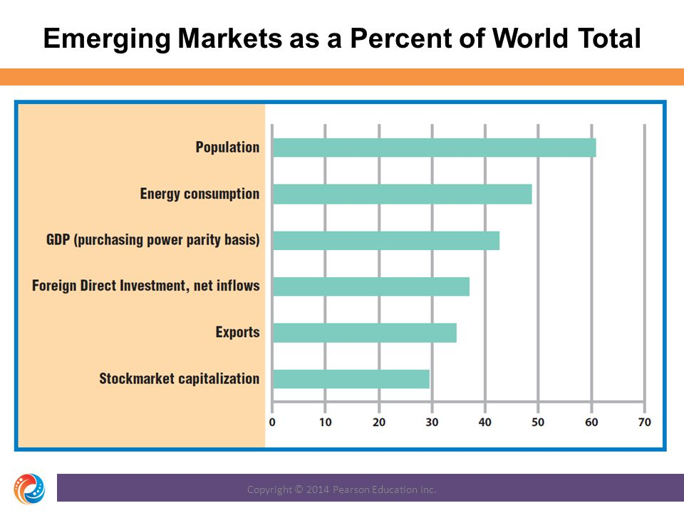 Emerging Markets as a Percent of World Total Copyright © 2014 Pearson Education Inc.