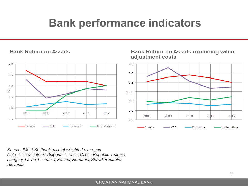 Bank performance indicators 10 Bank Return on AssetsBank Return on Assets excluding value adjustment costs Source: IMF, FSI, (bank assets) weighted averages Note: CEE countries: Bulgaria, Croatia, Czech Republic, Estonia, Hungary, Latvia, Lithuania, Poland, Romania, Slovak Republic, Slovenia