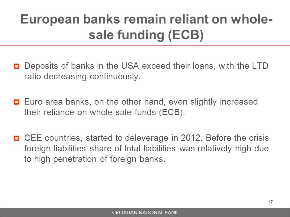 European banks remain reliant on whole- sale funding (ECB)  Deposits of banks in the USA exceed their loans, with the LTD ratio decreasing continuously.