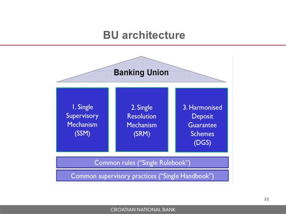 BU architecture 21