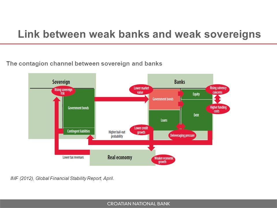Link between weak banks and weak sovereigns The contagion channel between sovereign and banks IMF (2012), Global Financial Stability Report, April.