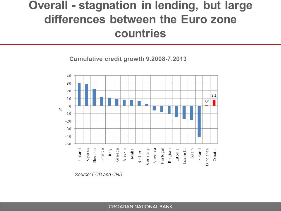 Overall - stagnation in lending, but large differences between the Euro zone countries Cumulative credit growth 9.2008-7.2013 Source: ECB and CNB.