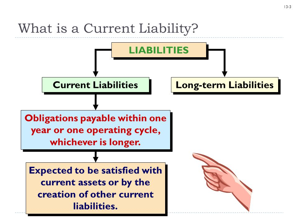 13-3 What is a Current Liability? LIABILITIES Long-term Liabilities Expected to be satisfied with current assets or by the creation of other current l