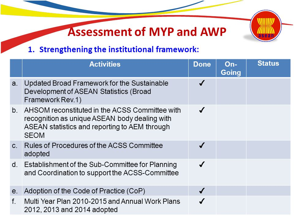 Assessment of MYP and AWP ActivitiesDoneOn- Going Status a.Updated Broad Framework for the Sustainable Development of ASEAN Statistics (Broad Framewor