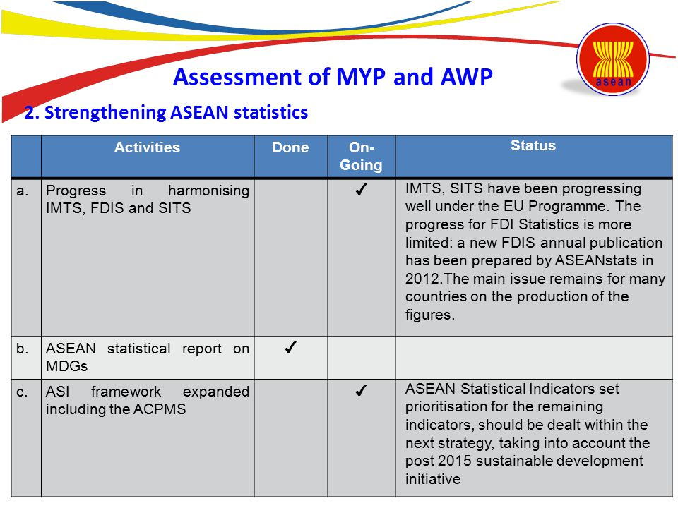 2. Strengthening ASEAN statistics ActivitiesDoneOn- Going Status a.Progress in harmonising IMTS, FDIS and SITS ✔ IMTS, SITS have been progressing well