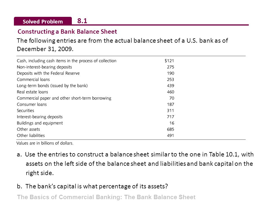 Solved Problem 8.1 Constructing a Bank Balance Sheet The following entries are from the actual balance sheet of a U.S. bank as of December 31, 2009. a