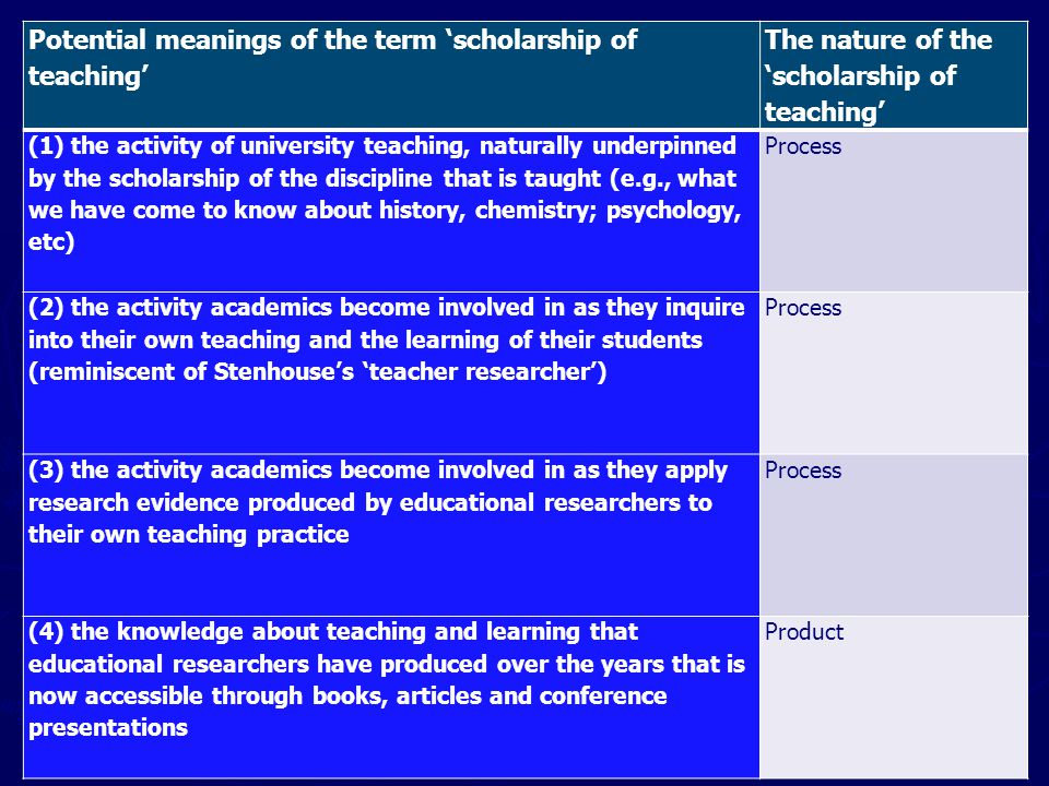 Potential meanings of the term 'scholarship of teaching' The nature of the 'scholarship of teaching' (1) the activity of university teaching, naturally underpinned by the scholarship of the discipline that is taught (e.g., what we have come to know about history, chemistry; psychology, etc) Process (2) the activity academics become involved in as they inquire into their own teaching and the learning of their students (reminiscent of Stenhouse's 'teacher researcher') Process (3) the activity academics become involved in as they apply research evidence produced by educational researchers to their own teaching practice Process (4) the knowledge about teaching and learning that educational researchers have produced over the years that is now accessible through books, articles and conference presentations Product