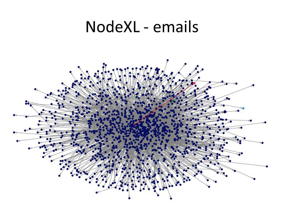 NodeXL - emails