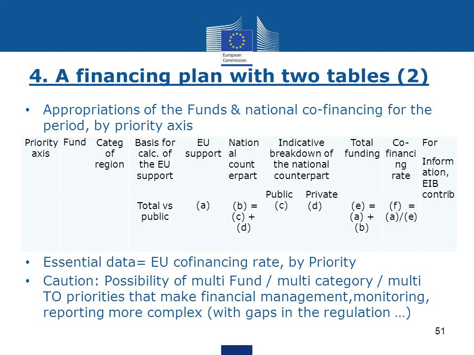 4. A financing plan with two tables (2) 51 Appropriations of the Funds & national co-financing for the period, by priority axis Essential data= EU cof