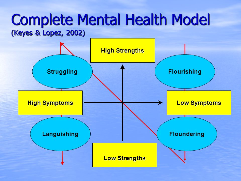 Complete Mental Health Model (Keyes & Lopez, 2002) Low Strengths Struggling High Strengths Low Symptoms High Symptoms FlounderingLanguishing Flourishing
