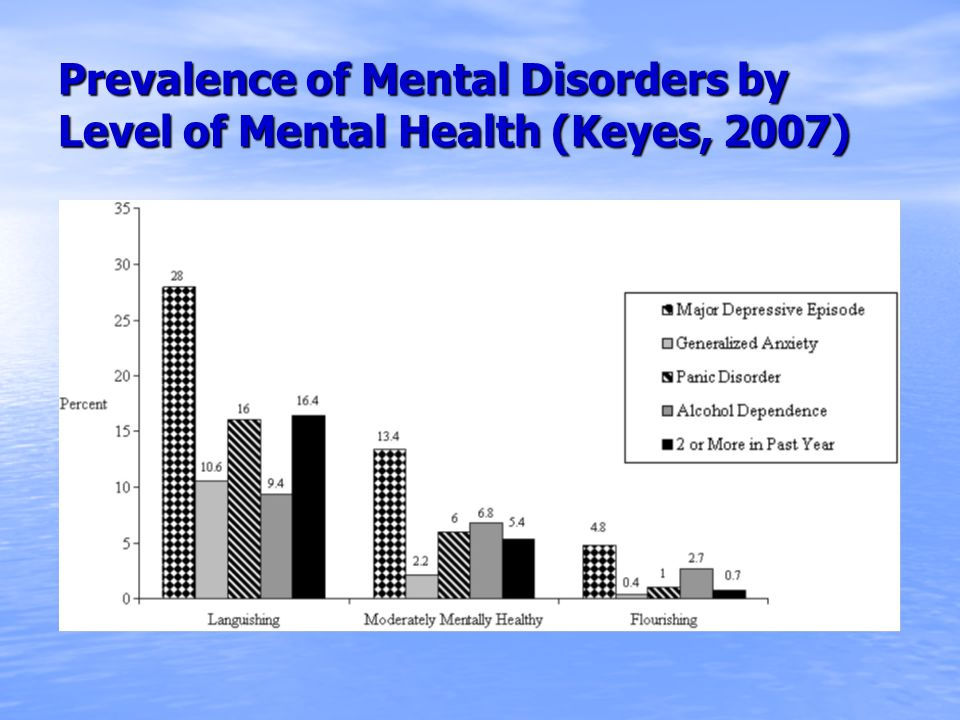 Prevalence of Mental Disorders by Level of Mental Health (Keyes, 2007)