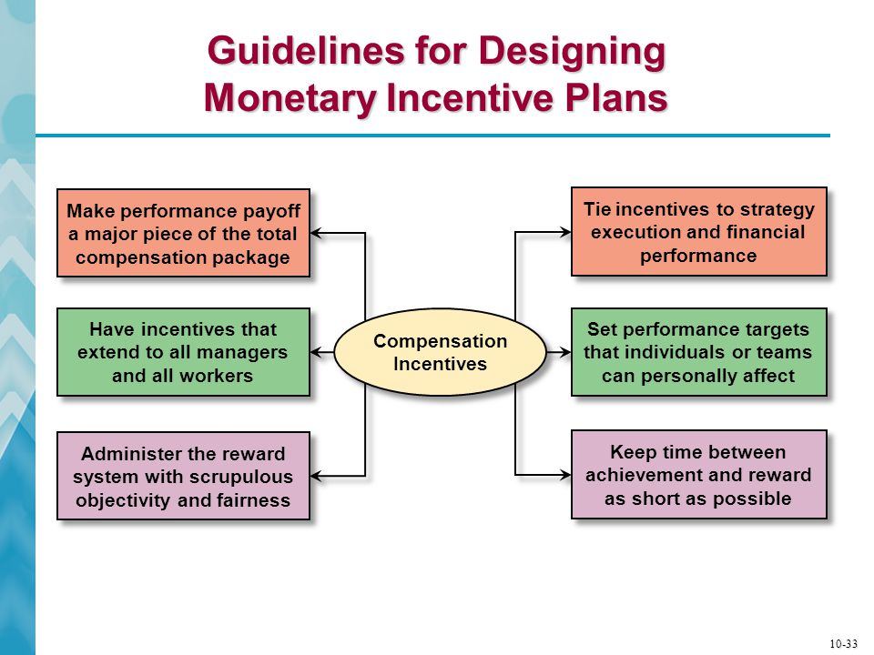 10-34 Common Nonmonetary Rewards Used to Enhance Motivation  Provide attractive perks and fringe benefits  Adopt promotion from within policies  Act on suggestions from employees  Create a work atmosphere where there is genuine sincerity, caring, and mutual respect among all employees  Share information with employees about financial performance, strategy, operational measures, market conditions, and competitors' actions  Have attractive office spaces and facilities