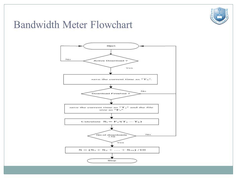 Bandwidth Meter Flowchart