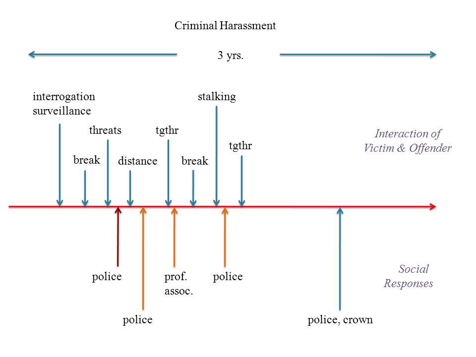 3 yrs. interrogation surveillance break threats distance tgthr stalking break tgthr Criminal Harassment police prof. assoc. police Interaction of Vict