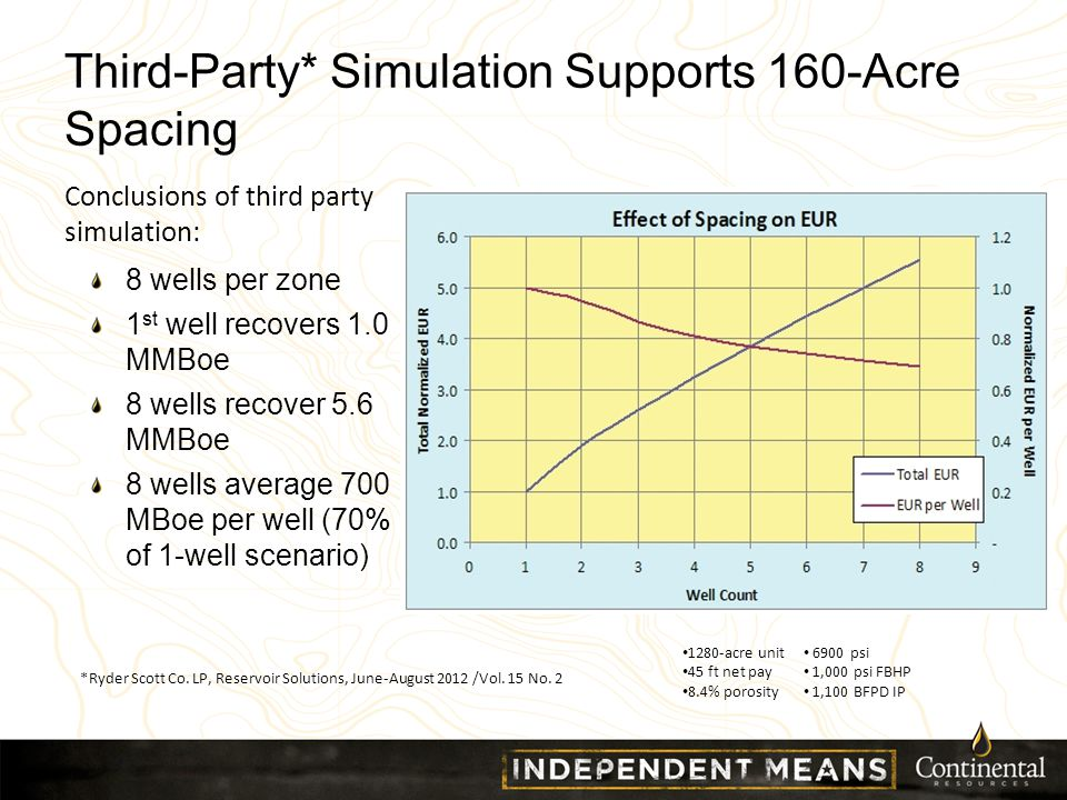 1280-acre unit 45 ft net pay 8.4% porosity 6900 psi 1,000 psi FBHP 1,100 BFPD IP Third-Party* Simulation Supports 160-Acre Spacing 8 wells per zone 1 st well recovers 1.0 MMBoe 8 wells recover 5.6 MMBoe 8 wells average 700 MBoe per well (70% of 1-well scenario) *Ryder Scott Co.