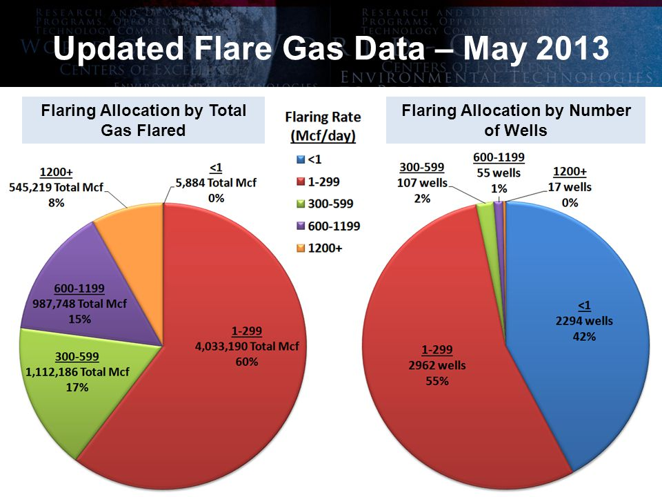 The International Center for Applied Energy Technology ® Updated Flare Gas Data – May 2013 Flaring Allocation by Number of Wells Flaring Allocation by Total Gas Flared