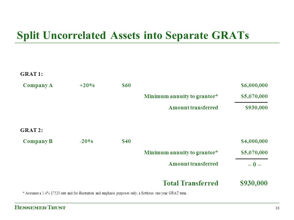 16 Split Uncorrelated Assets into Separate GRATs GRAT 1: Company A+20%$60$6,000,000 Minimum annuity to grantor*$5,070,000 Amount transferred$930,000 G