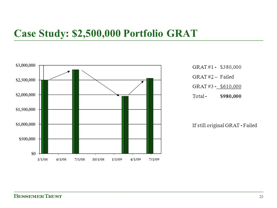 Case Study: $2,500,000 Portfolio GRAT 20 GRAT #1 -$380,000 GRAT #2 –Failed GRAT #3 -$610,000 Total -$980,000 If still original GRAT - Failed