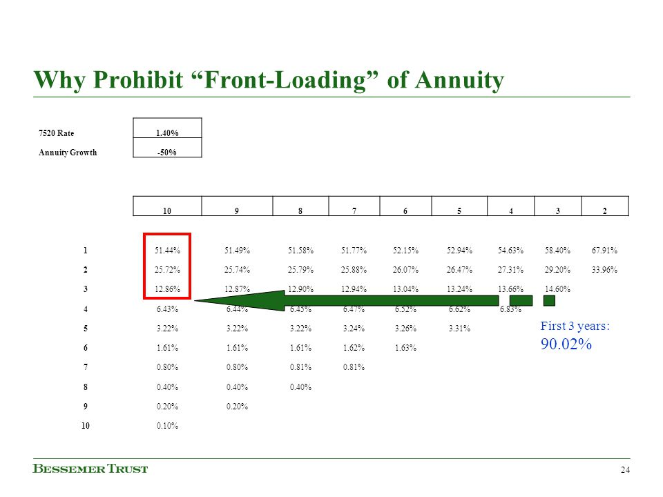 "Why Prohibit ""Front-Loading"" of Annuity 24 First 3 years: 90.02% 7520 Rate1.40% Annuity Growth-50% 1098765432 151.44%51.49%51.58%51.77%52.15%52.94%54."