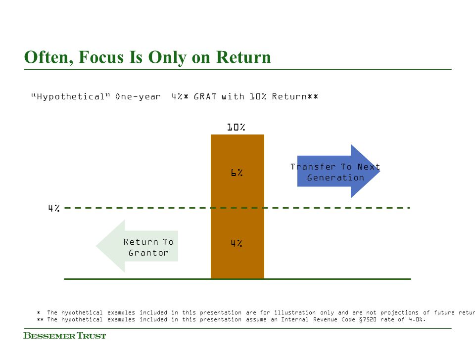 Often, Focus Is Only on Return 6% 4% Return To Grantor Transfer To Next Generation 4% 10% * The hypothetical examples included in this presentation ar