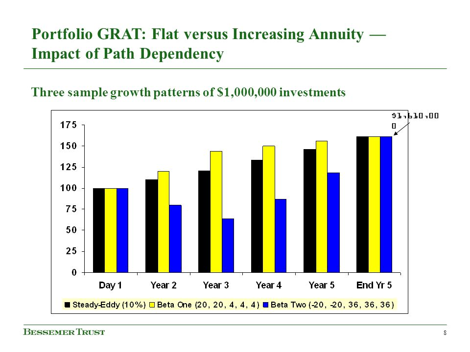 8 Three sample growth patterns of $1,000,000 investments Portfolio GRAT: Flat versus Increasing Annuity — Impact of Path Dependency $1,610,00 0