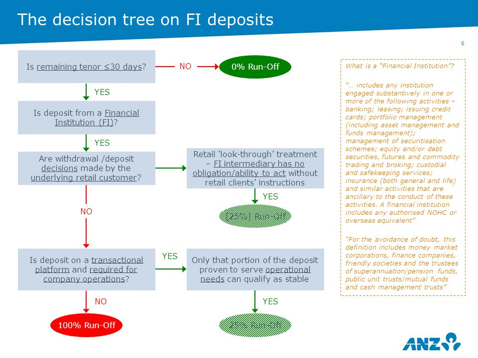 7 Intermediated deposits >Extract re intermediated deposits from APRA banking prudential standard APS 210 – Liquidity: Subject to strict criteria, APRA will recognise certain retail deposits on wholesale intermediary platforms as retail for purposes of the Basel III LCR framework