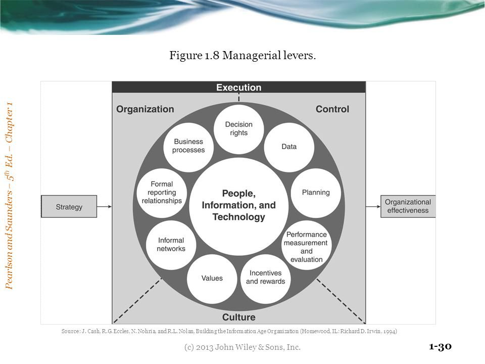 Pearlson and Saunders – 5 th Ed. – Chapter 1 1-30 Figure 1.8 Managerial levers. (c) 2013 John Wiley & Sons, Inc. Source: J. Cash, R.G. Eccles, N. Nohr
