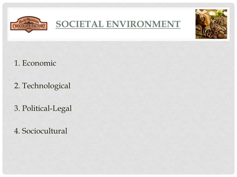 SOCIETAL ENVIRONMENT 1. Economic 2. Technological 3. Political-Legal 4. Sociocultural