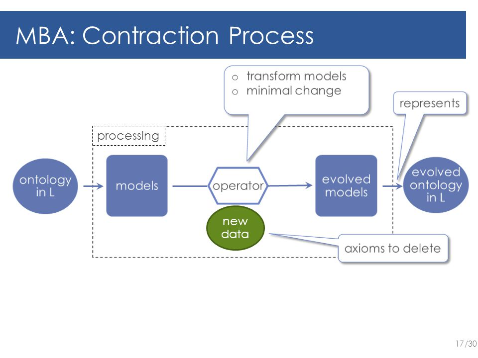 /30 17 MBA: Contraction Process new data processing