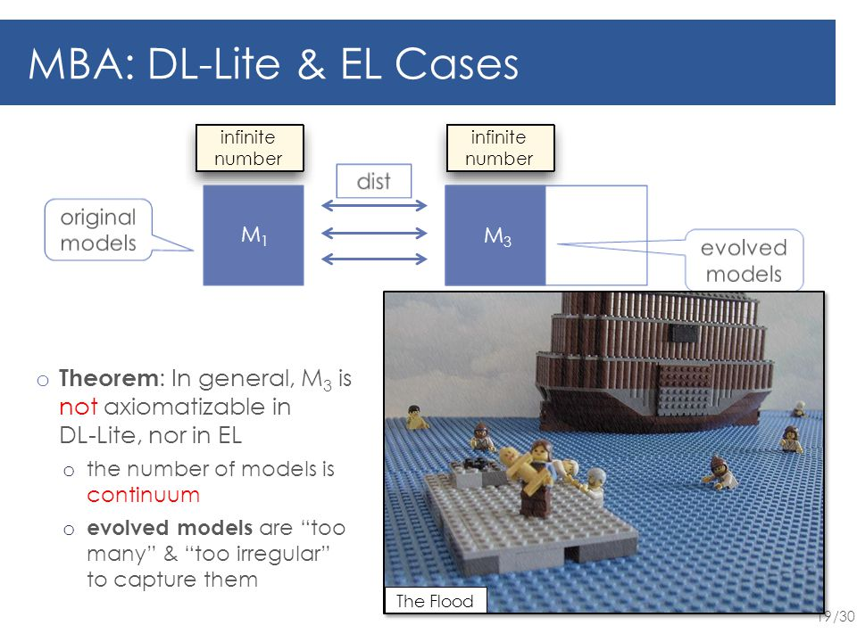 /30 19 MBA: DL-Lite & EL Cases o Theorem : In general, M 3 is not axiomatizable in DL-Lite, nor in EL o the number of models is continuum o evolved models are too many & too irregular to capture them M1M1 infinite number M3M3 The Flood