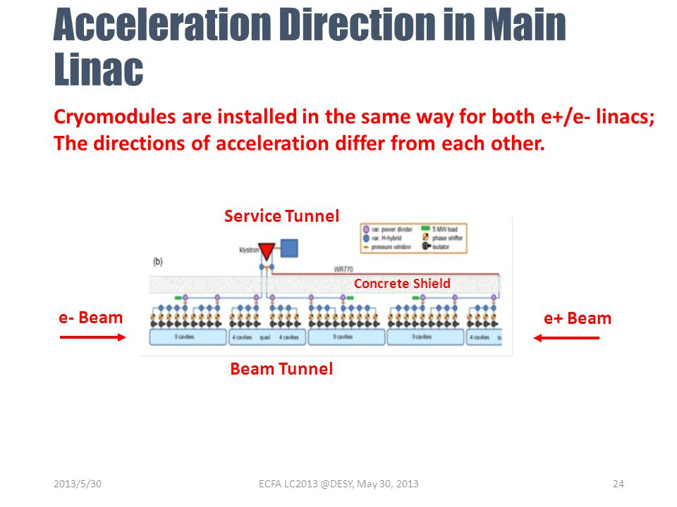 Acceleration Direction in Main Linac Cryomodules are installed in the same way for both e+/e- linacs; The directions of acceleration differ from each other.