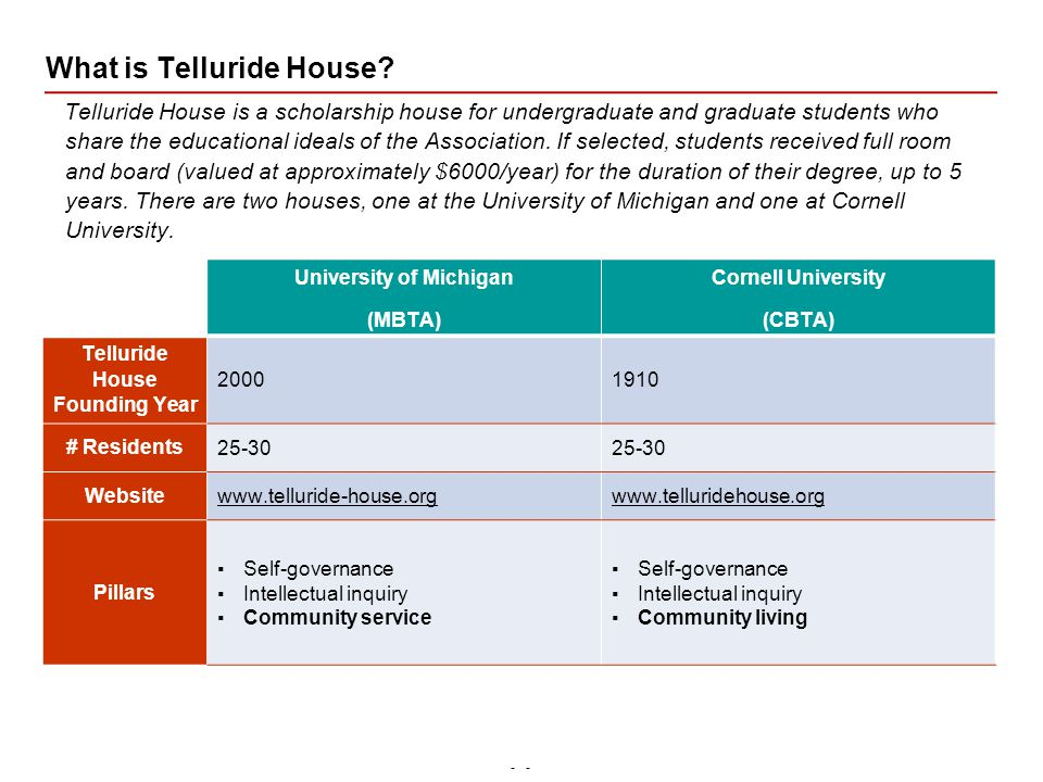 - What is Telluride House.
