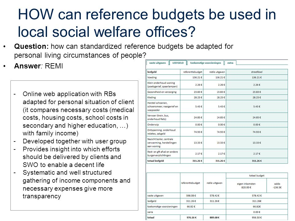 HOW can reference budgets be used in local social welfare offices? Question: how can standardized reference budgets be adapted for personal living cir