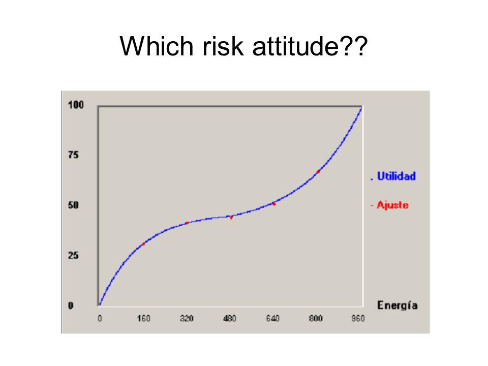 Which risk attitude