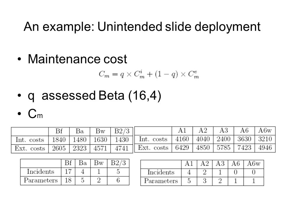 An example: Unintended slide deployment Maintenance cost q assessed Beta (16,4) C m