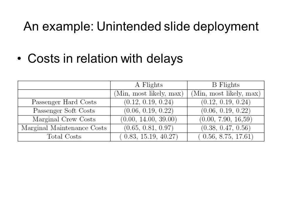 An example: Unintended slide deployment Costs in relation with delays