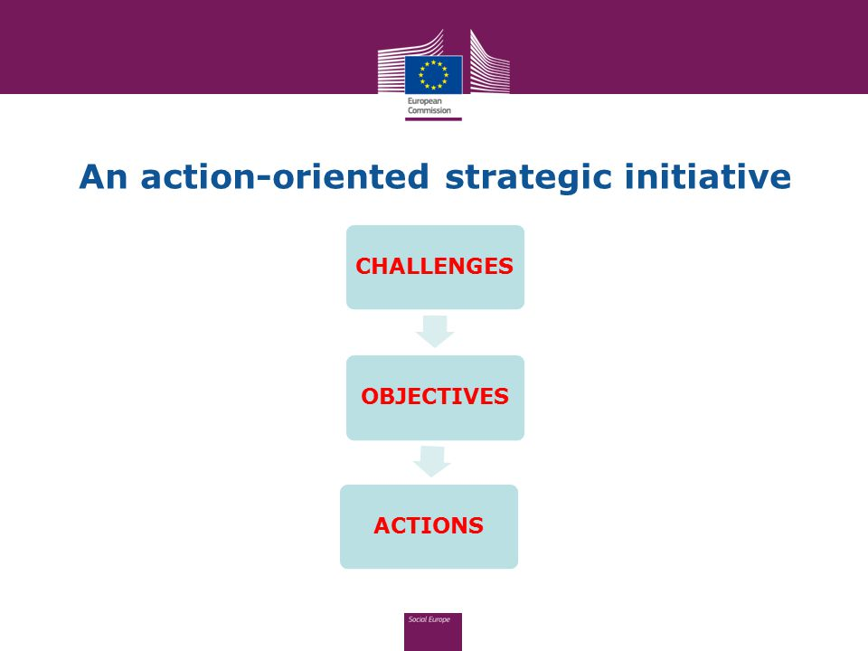 An action-oriented strategic initiative CHALLENGESOBJECTIVESACTIONS